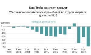 Убытки компании Тесла