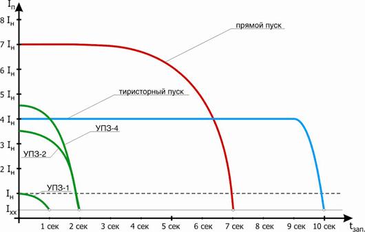 График вида запуска электродвигателя