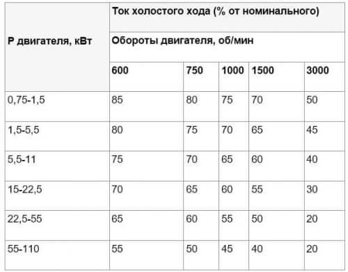 Таблица работы двигателя на холостом ходу