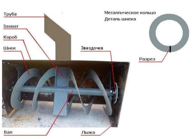 Двухступенчатый шнековый аппарат
